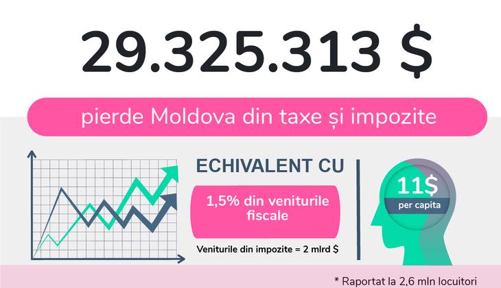 Autoritățile, cu ochii în soare. Pierd anual 29,3 mln USD în paradisuri fiscale. INFOGRAFIC