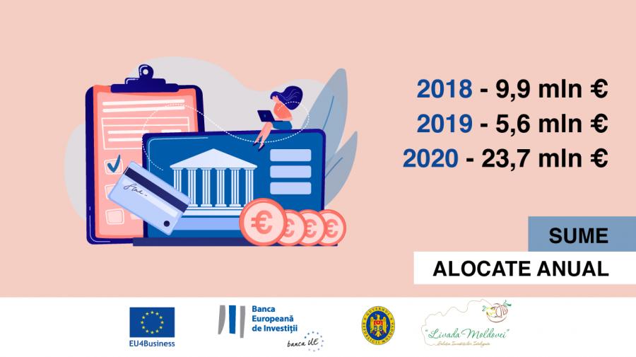 Finanțările acordate agricultorilor moldoveni de către BEI au crescut de patru ori, în 2020 (GRAFICE)