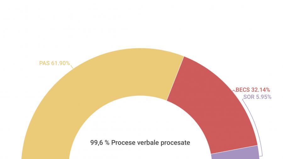 În noul Parlament intră trei partide: Rezultatele alegerilor, după ce au fost procesate 99,26% procese verbale