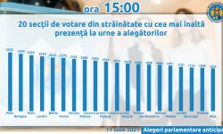 TOP 20! Unde moldovenii sunt cei mai activi: secțiile de vot din străinătate cu cea mai înaltă prezență la urne