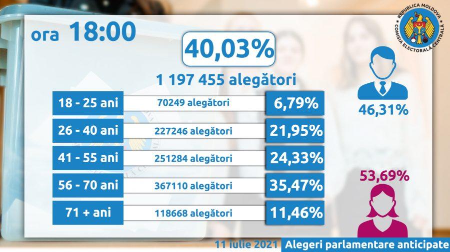 În regim LIVE: Peste 40 % din moldoveni s-au prezentat la urnele de vot până la 18:00