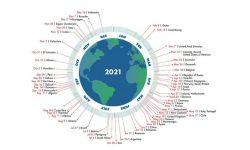 """Trăim """"pe datorie"""". Omenirea a consumat cota de resurse naturale ale Pământului pentru anul 2021"""