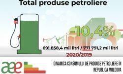 AEE informează despre dinamica livrărilor de produse petroliere în Republica Moldova, 2019 – 2020