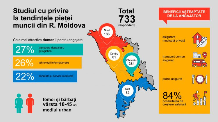 Transport, depozitare și logistică – cele mai atractive domenii pentru angajare din Republica Moldova // Sondaj