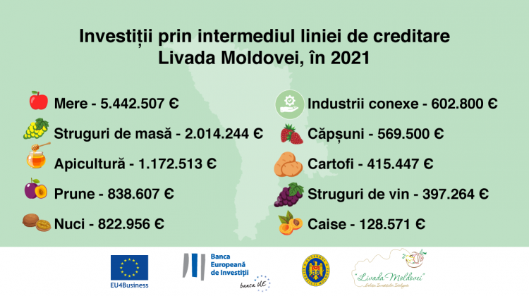 Horticultorii au accesat credite în valoare de peste 12,6 milioane de euro, de la începutul anului 2021
